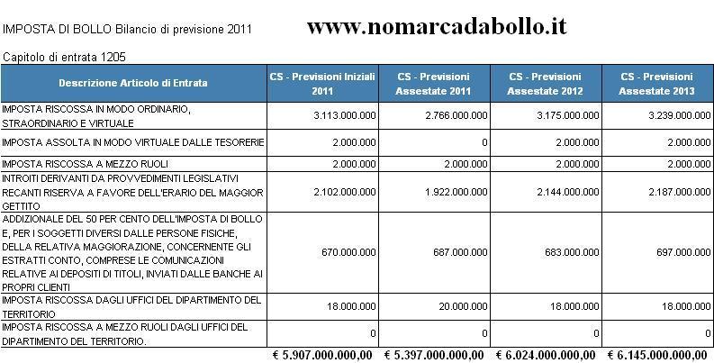 bilancio triennale di previsione 2011 incassi marca da bollo
