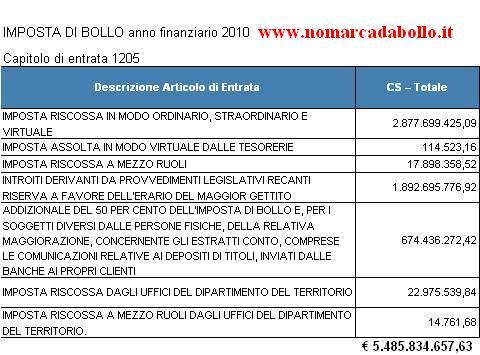 bilancio dello stato 2010 imposta di bollo