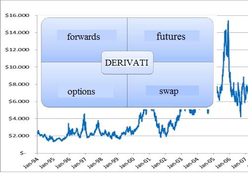 I derivati