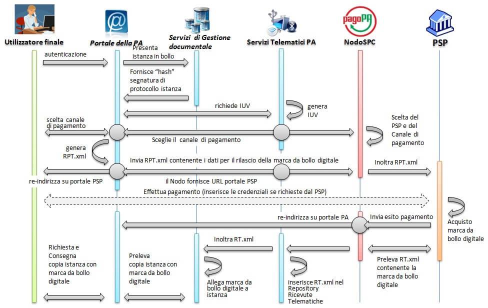 flusso bollo digitale